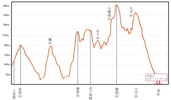 沼津アルプス標高MAP